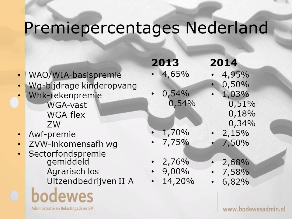 Premiepercentages Nederland