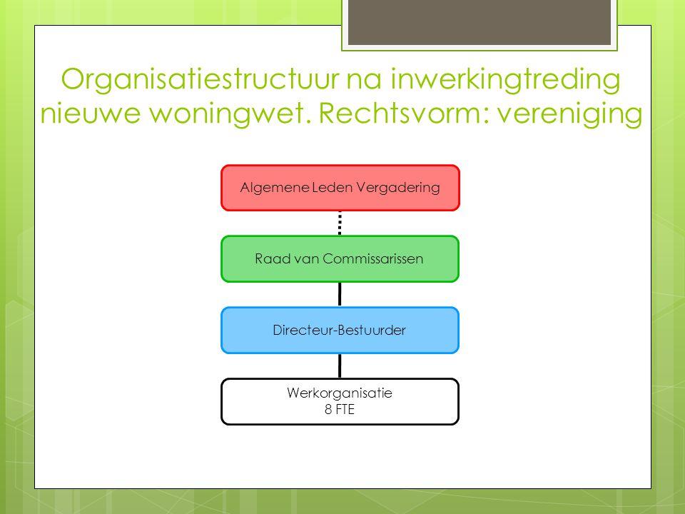 Organisatiestructuur na inwerkingtreding nieuwe woningwet