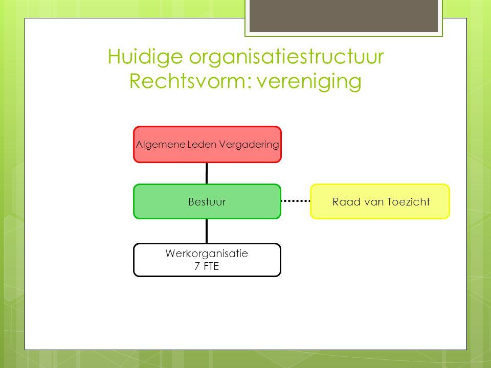 Huidige organisatiestructuur Rechtsvorm: vereniging