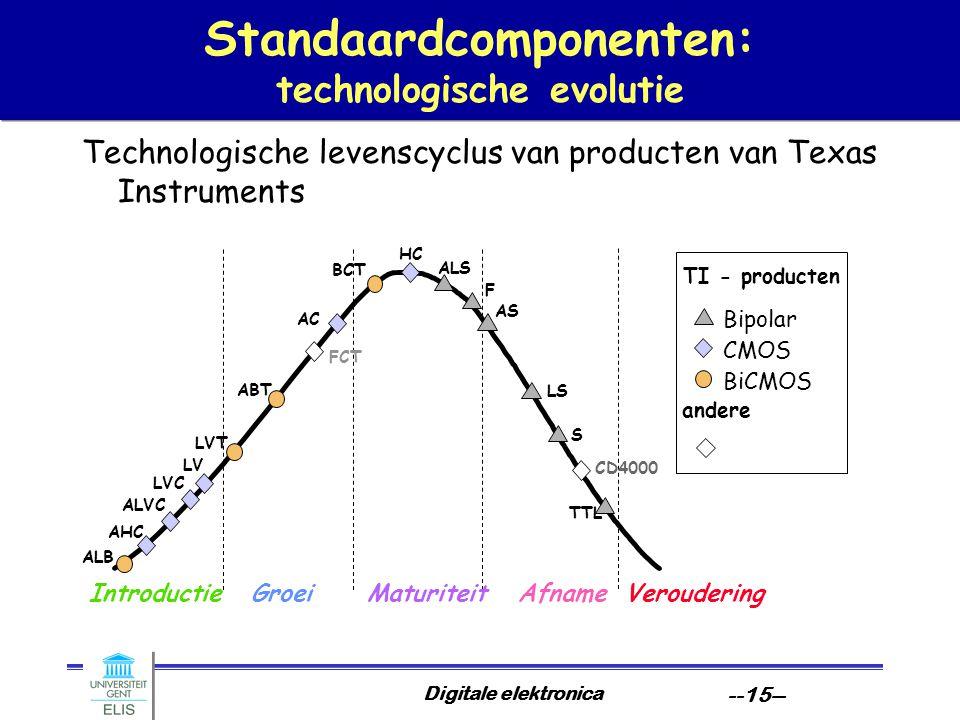 Standaardcomponenten: technologische evolutie