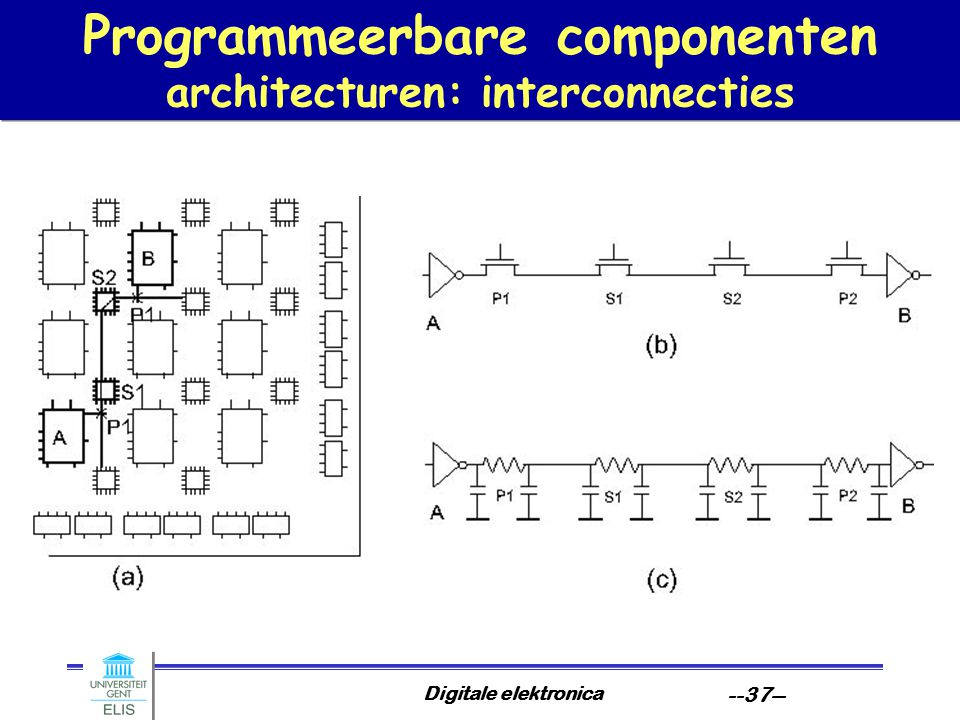 Programmeerbare componenten architecturen: interconnecties