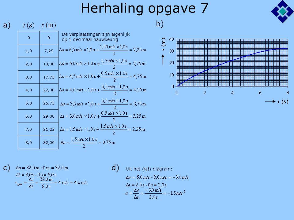 Herhaling opgave 7 a) b) c) d) 1,0 7,25 2,0 13,00 3,0 17,75 4,0 22,00