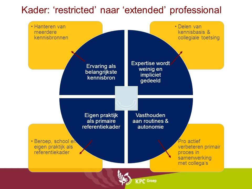 Kader: 'restricted' naar 'extended' professional