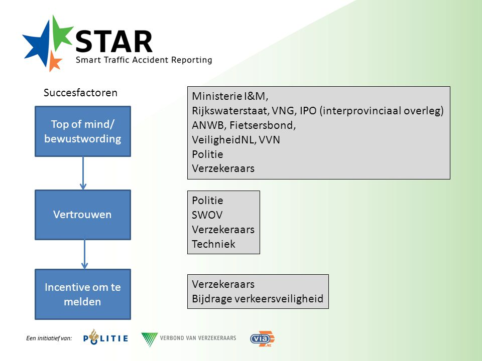 Succesfactoren Ministerie I&M, Rijkswaterstaat, VNG, IPO (interprovinciaal overleg) ANWB, Fietsersbond,