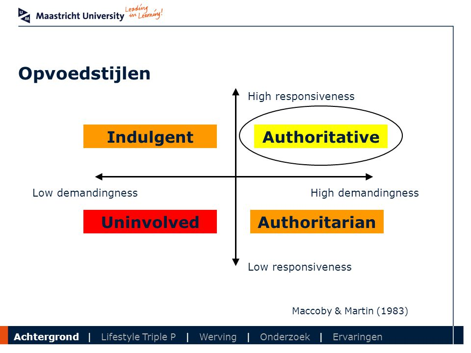 Opvoedstijlen Indulgent Authoritative Uninvolved Authoritarian