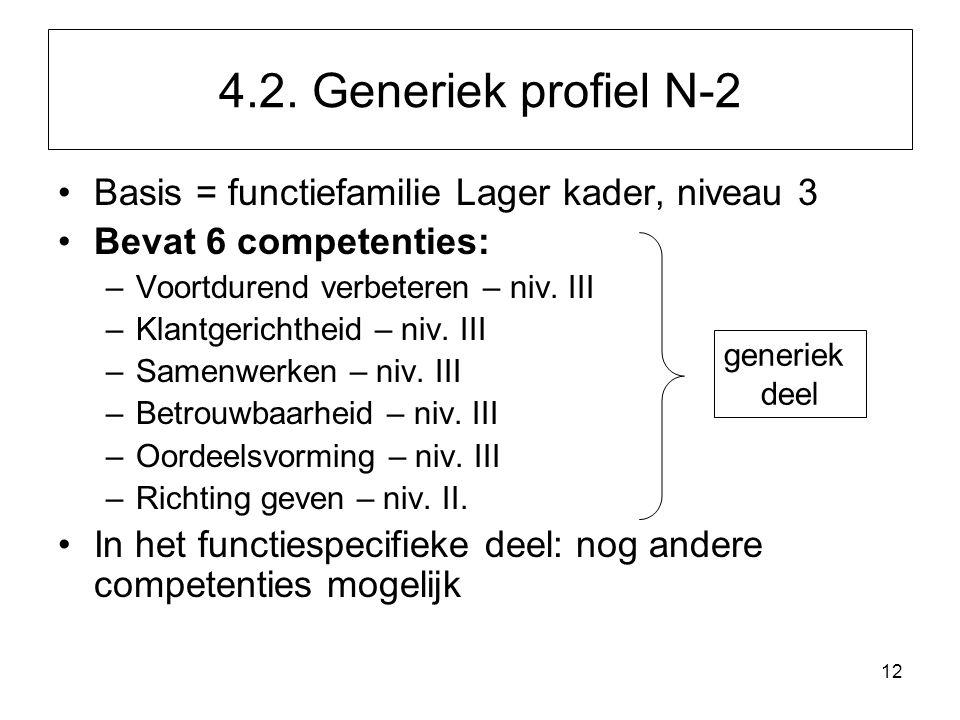 4.2. Generiek profiel N-2 Basis = functiefamilie Lager kader, niveau 3