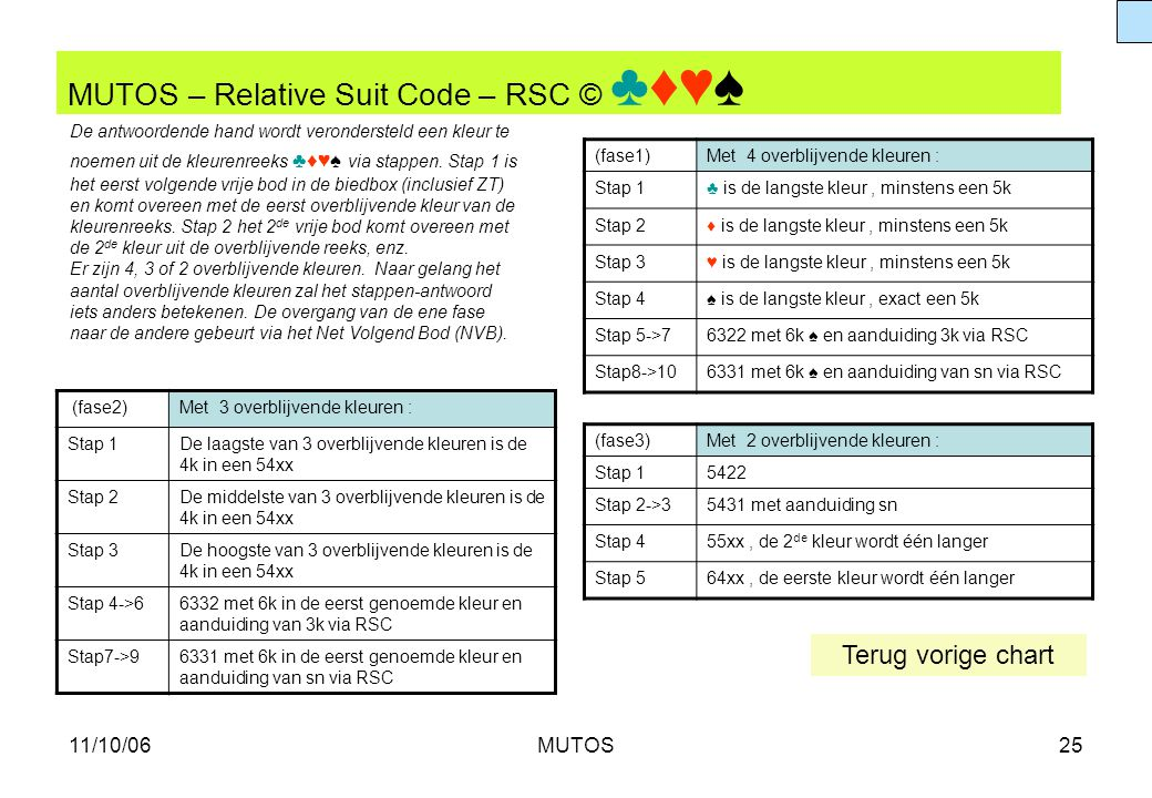 MUTOS – Relative Suit Code – RSC © ♣♦♥♠