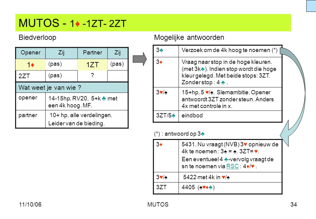 MUTOS - 1♦ -1ZT- 2ZT Biedverloop Mogelijke antwoorden 1♦ 1ZT 2ZT