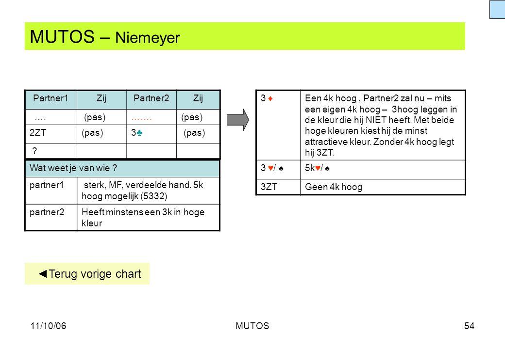 MUTOS – Niemeyer ◄Terug vorige chart Partner1 Zij Partner2 …. (pas)