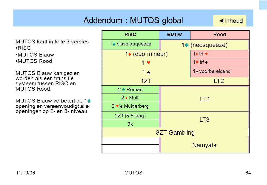Addendum : MUTOS global