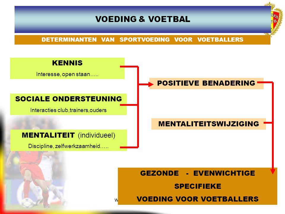 VOEDING & VOETBAL KENNIS POSITIEVE BENADERING SOCIALE ONDERSTEUNING