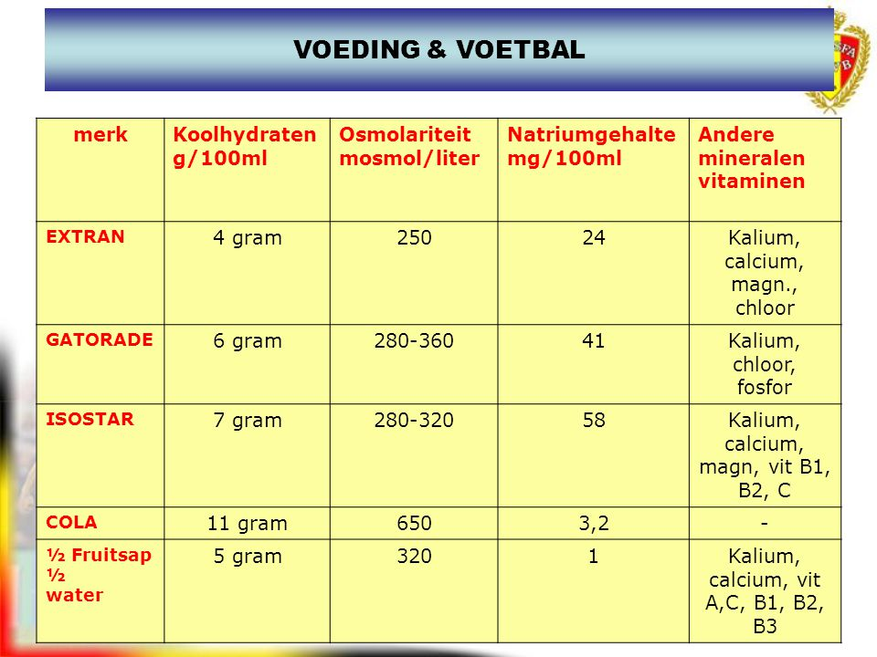 VOEDING & VOETBAL merk Koolhydraten g/100ml Osmolariteit mosmol/liter