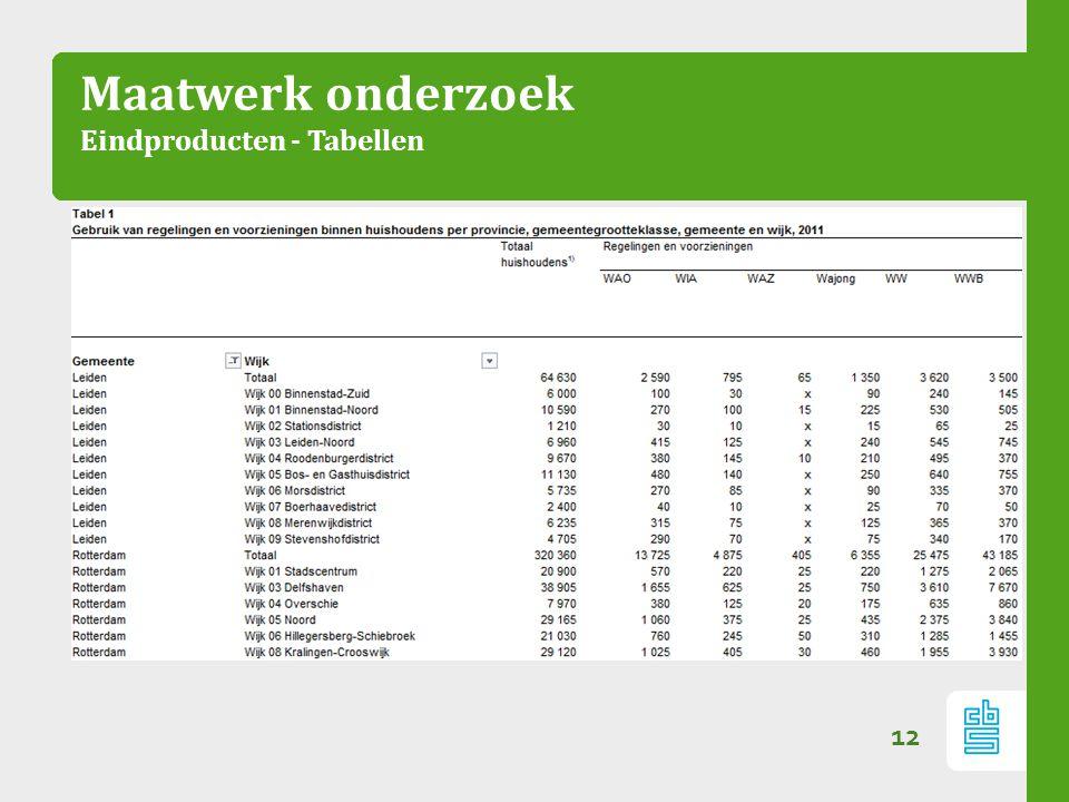 Maatwerk onderzoek Eindproducten - Tabellen
