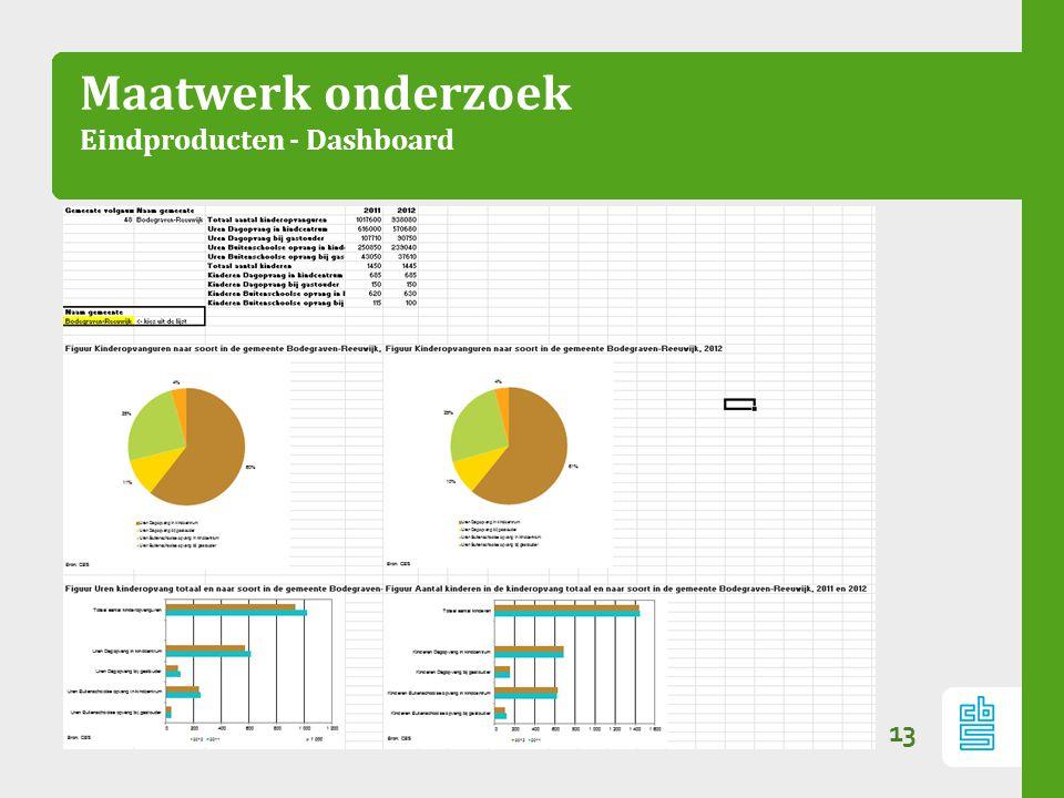 Maatwerk onderzoek Eindproducten - Dashboard