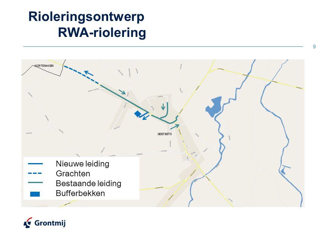 Rioleringsontwerp RWA-riolering