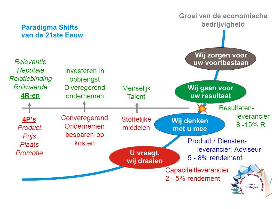 Groei van de economische