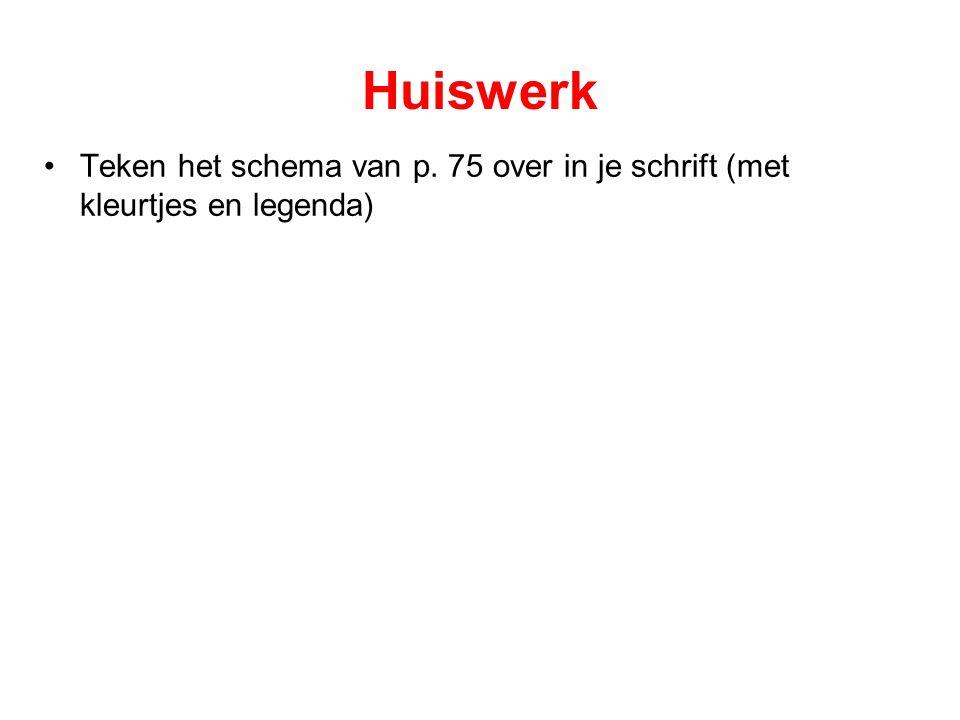 Huiswerk Teken het schema van p. 75 over in je schrift (met kleurtjes en legenda)
