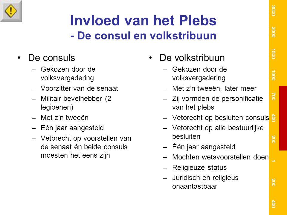 Invloed van het Plebs - De consul en volkstribuun