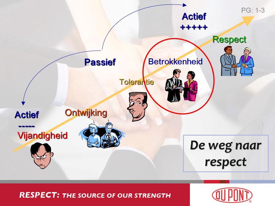 De weg naar respect Actief +++++ Respect Passief Ontwijking