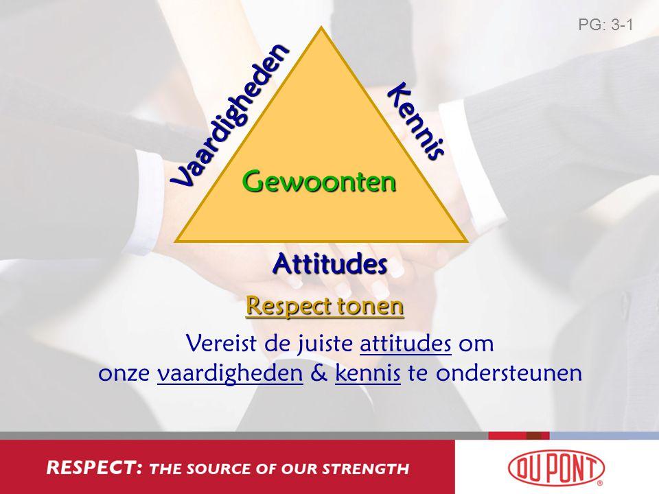 Vaardigheden Kennis Gewoonten Attitudes