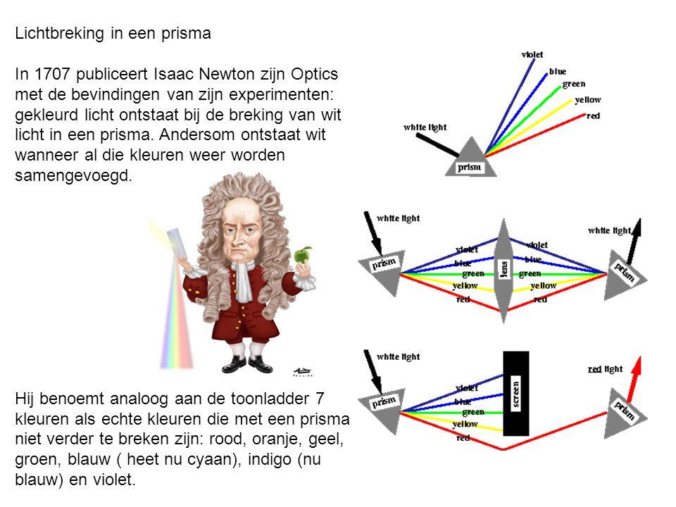 Lichtbreking in een prisma