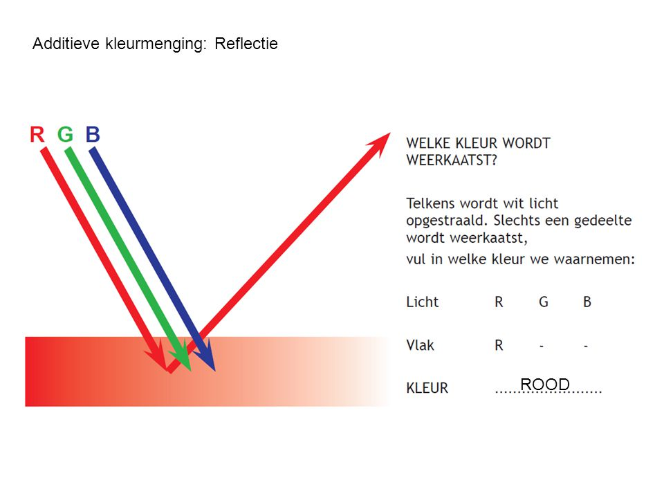 Additieve kleurmenging: Reflectie