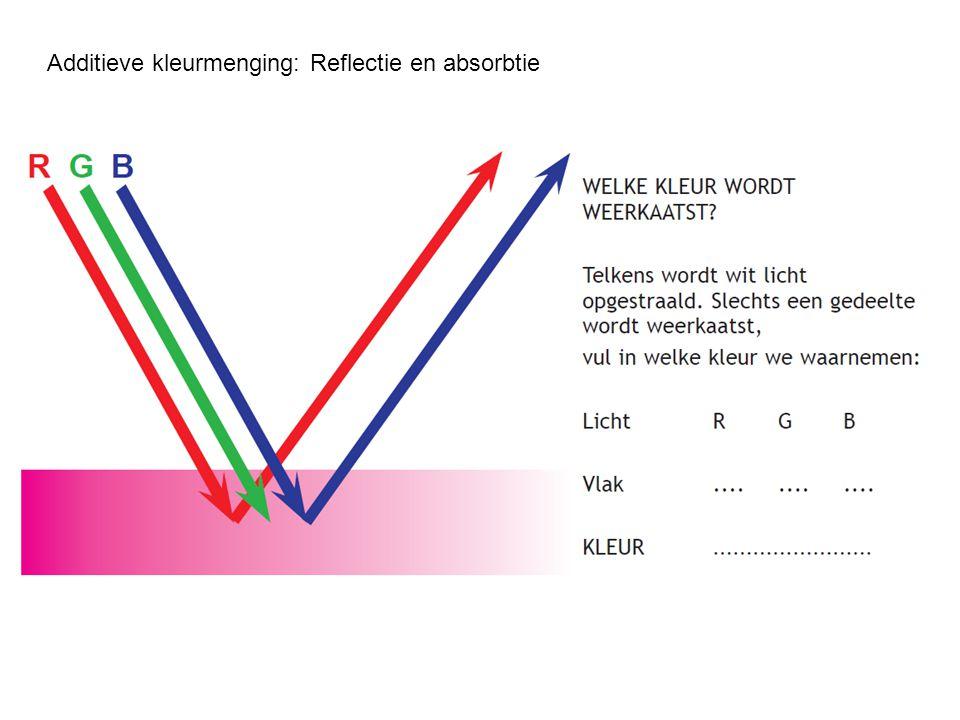 Additieve kleurmenging: Reflectie en absorbtie