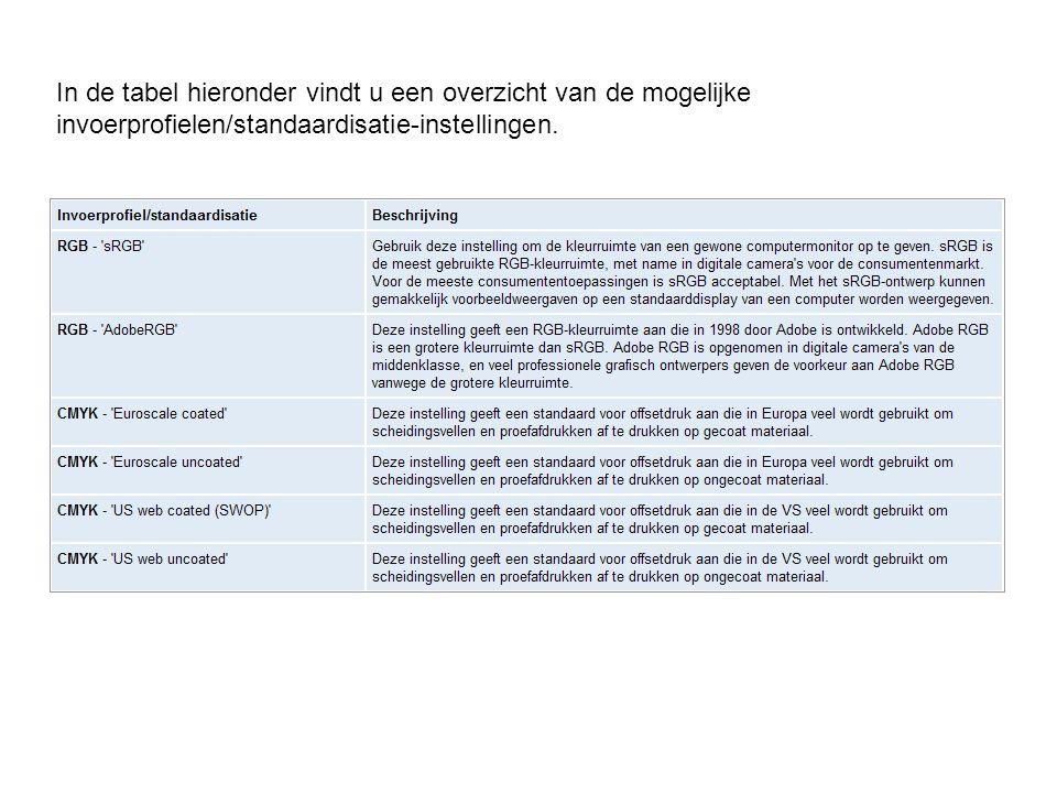 In de tabel hieronder vindt u een overzicht van de mogelijke invoerprofielen/standaardisatie-instellingen.