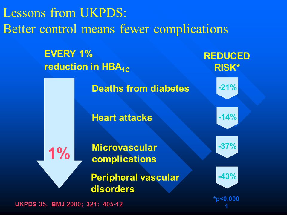 1% Lessons from UKPDS: Better control means fewer complications