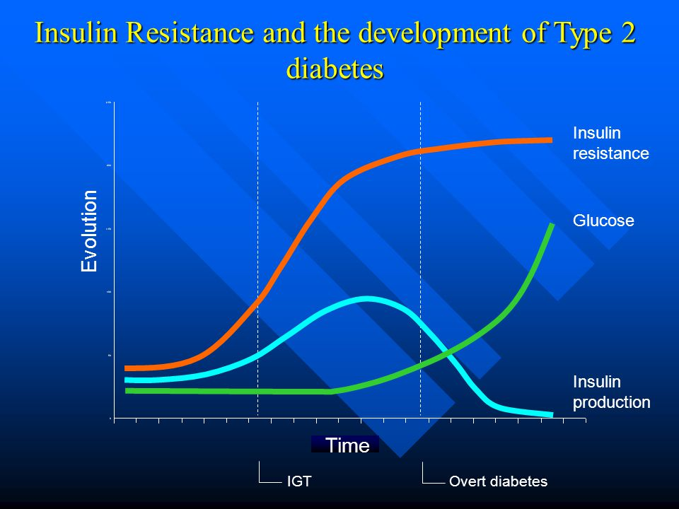 Insulin Resistance and the development of Type 2 diabetes