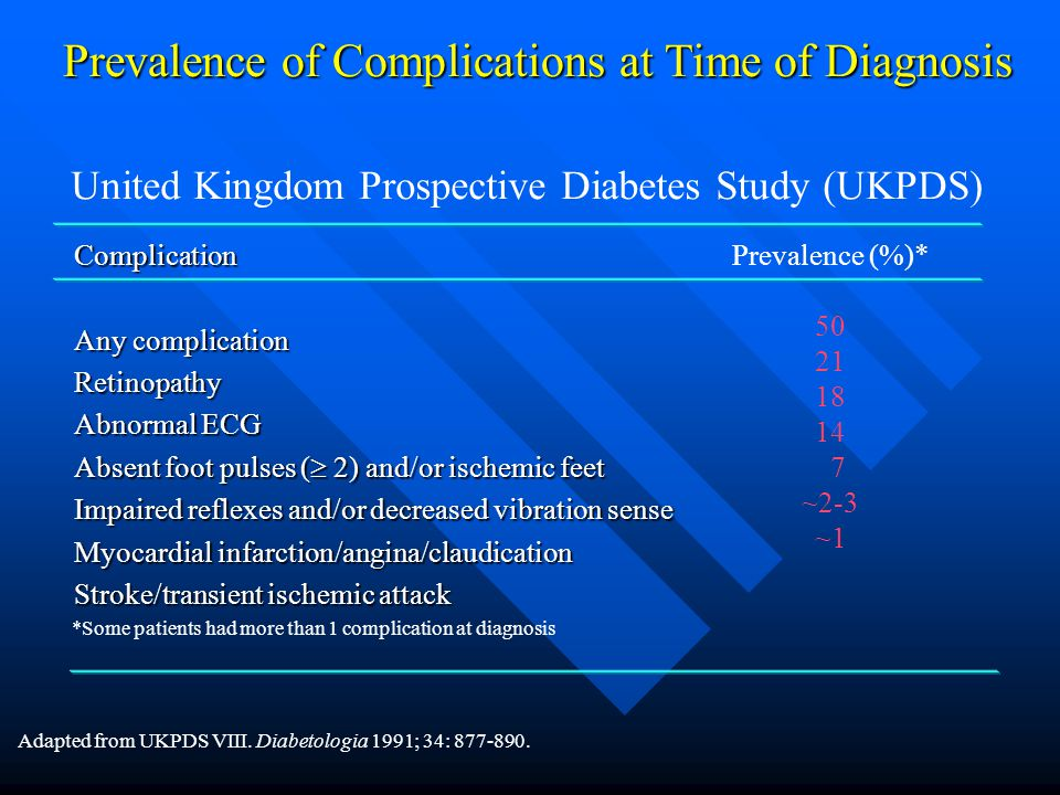 Prevalence of Complications at Time of Diagnosis
