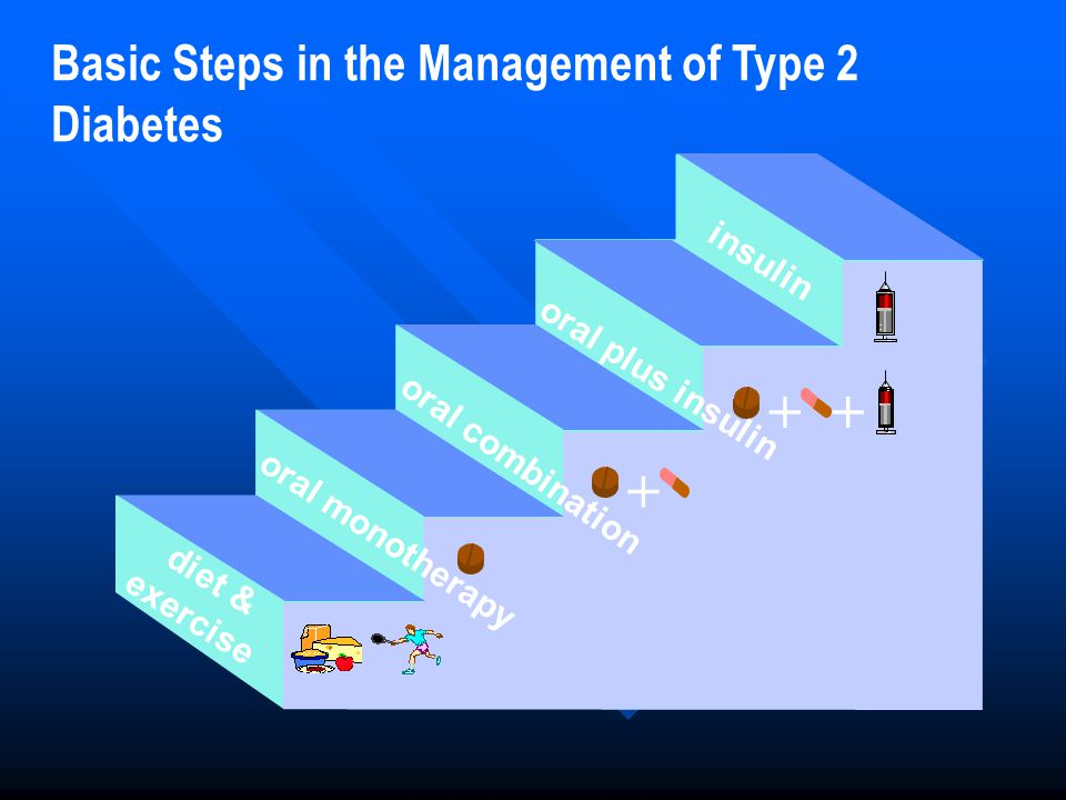 + + Basic Steps in the Management of Type 2 Diabetes insulin