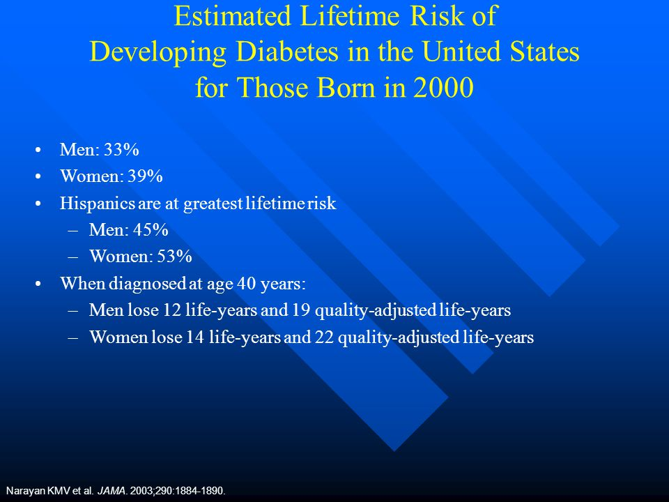 Estimated Lifetime Risk of Developing Diabetes in the United States for Those Born in 2000
