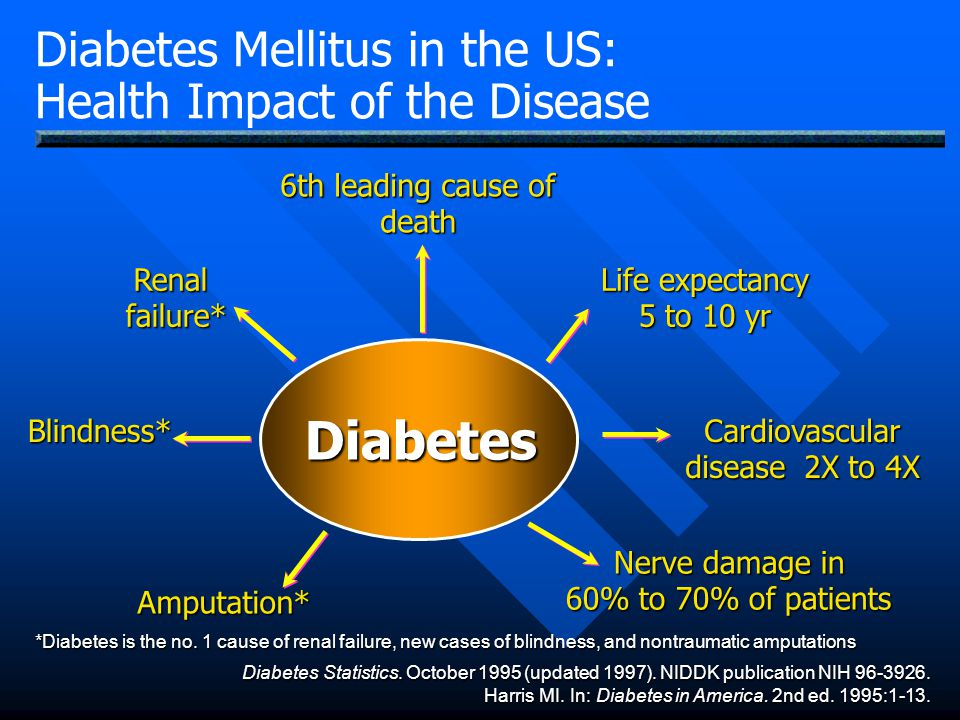 Diabetes Diabetes Mellitus in the US: Health Impact of the Disease