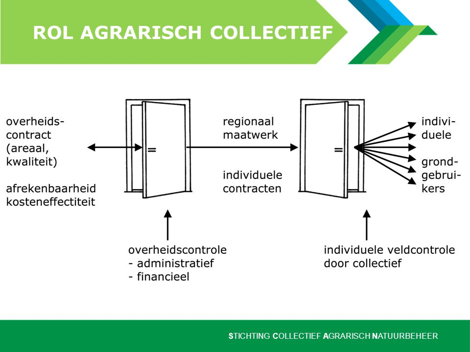 Rol agrarisch collectief