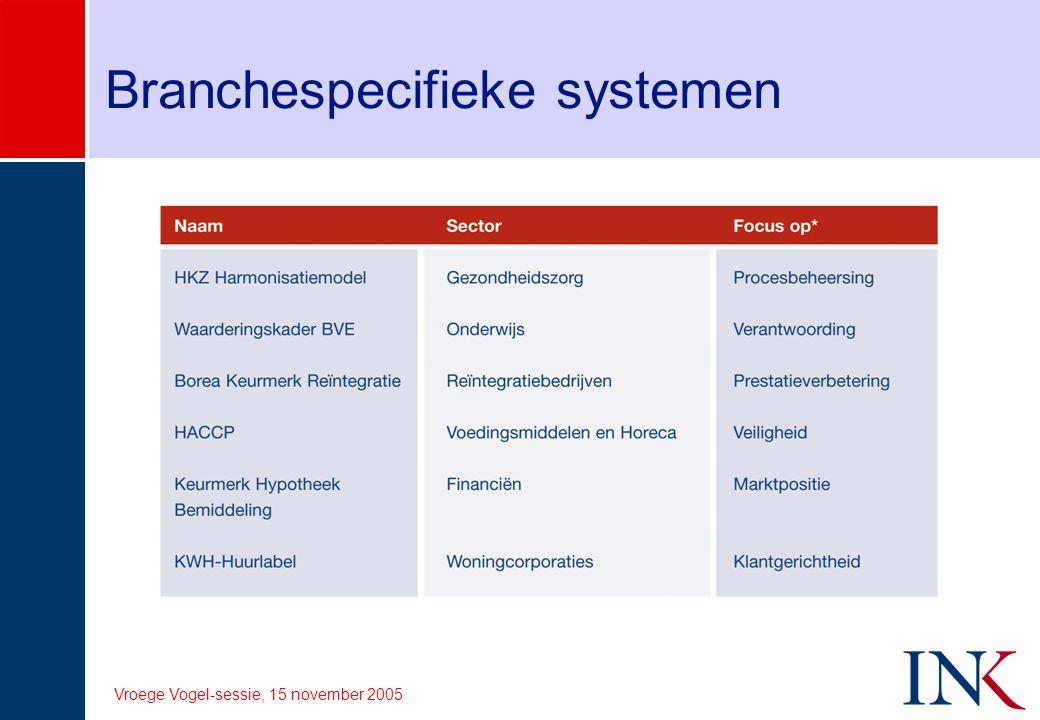 Branchespecifieke systemen