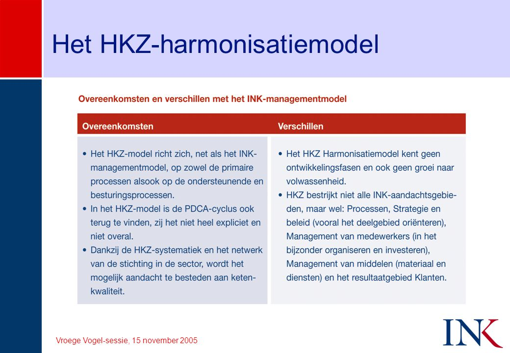 Het HKZ-harmonisatiemodel