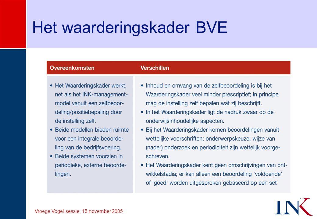 Het waarderingskader BVE