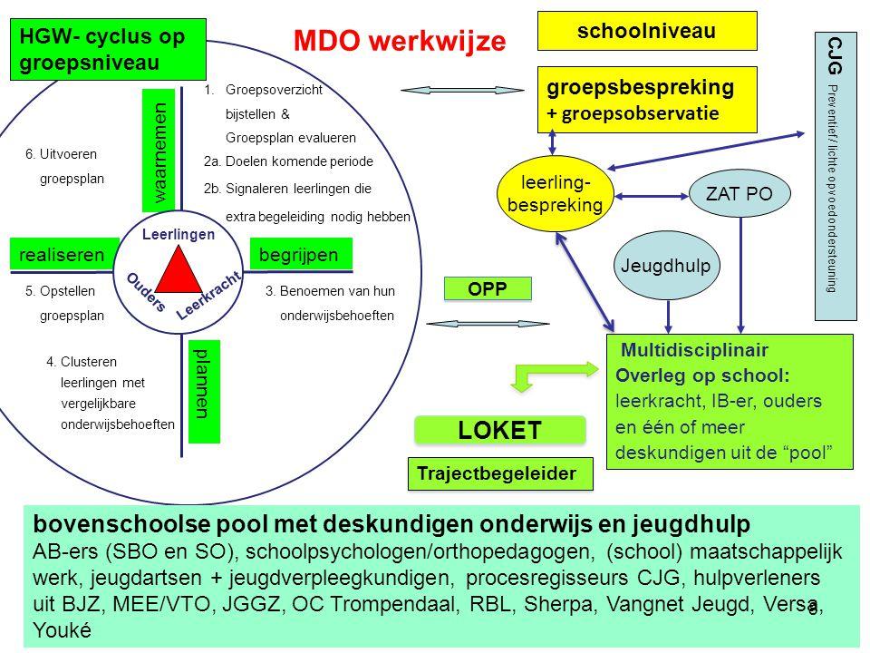 schoolniveau HGW- cyclus op groepsniveau. MDO werkwijze. CJG Preventief/ lichte opvoedondersteuning.