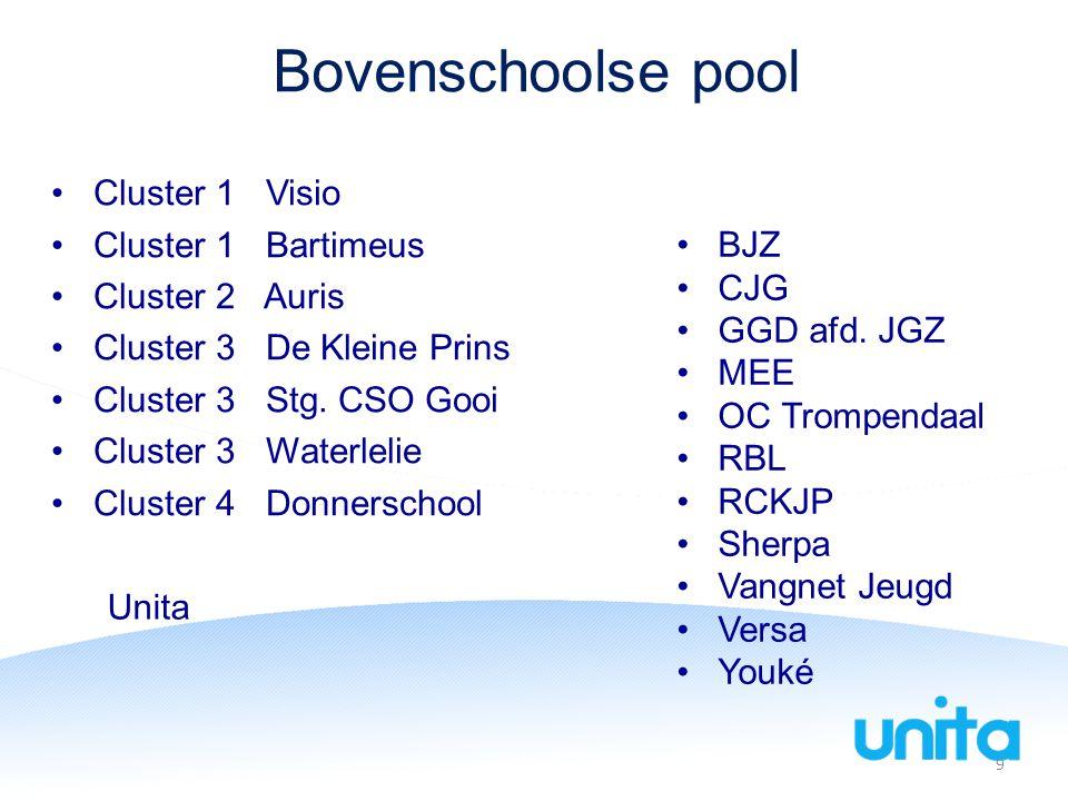 Bovenschoolse pool Cluster 1 Visio Cluster 1 Bartimeus Cluster 2 Auris