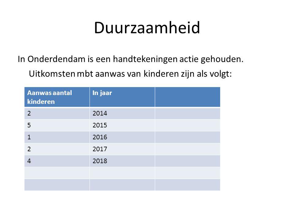 Duurzaamheid In Onderdendam is een handtekeningen actie gehouden. Uitkomsten mbt aanwas van kinderen zijn als volgt: