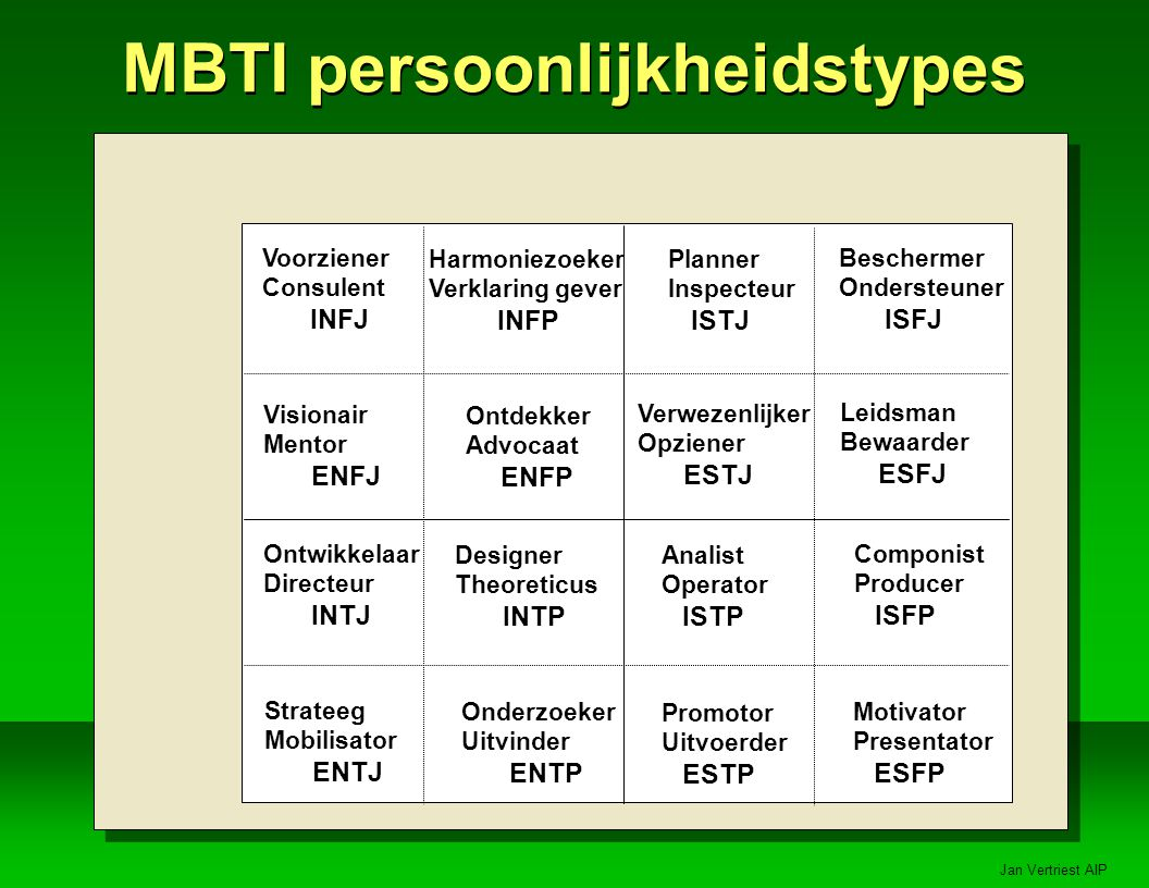 MBTI persoonlijkheidstypes