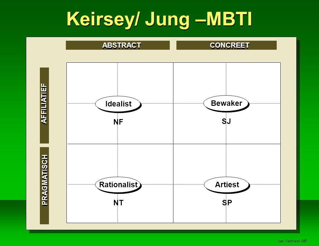 Keirsey/ Jung –MBTI Bewaker SJ Idealist NF Rationalist NT Artiest SP