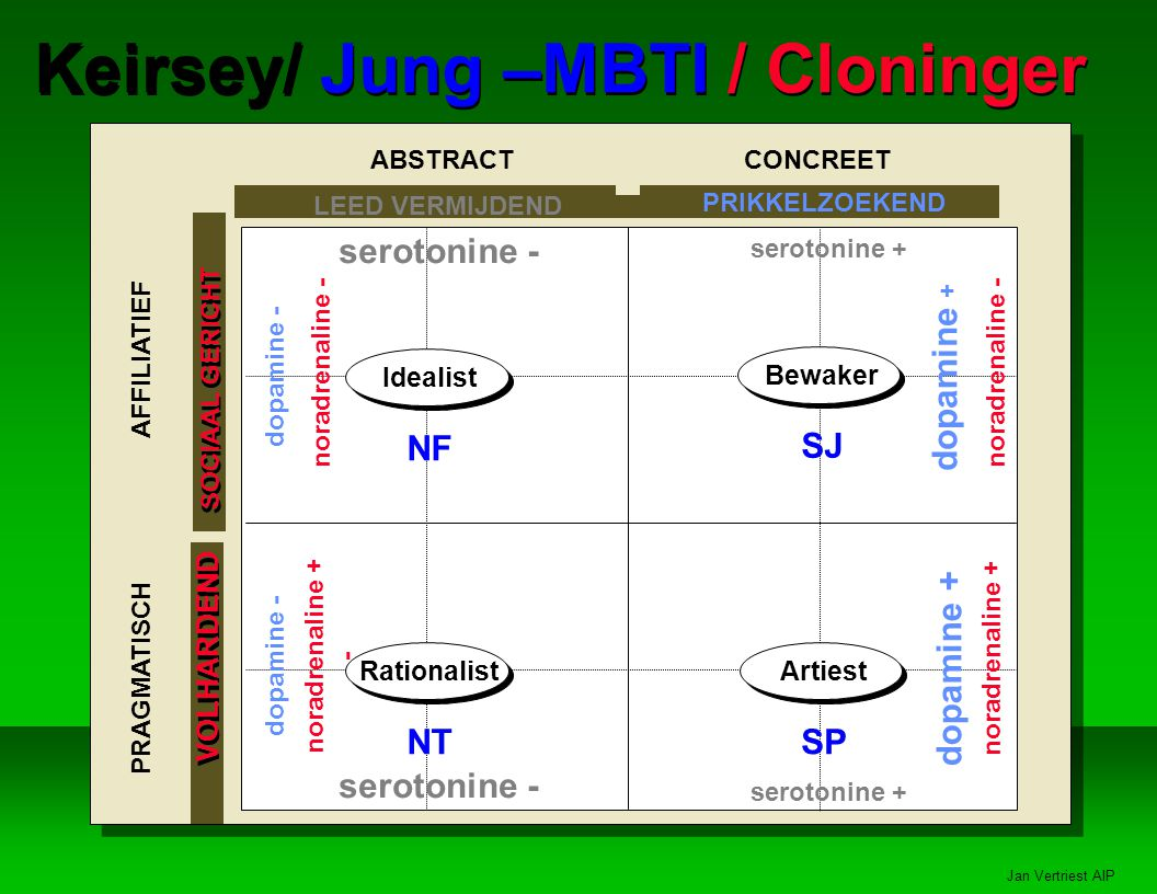 Keirsey/ Jung –MBTI / Cloninger