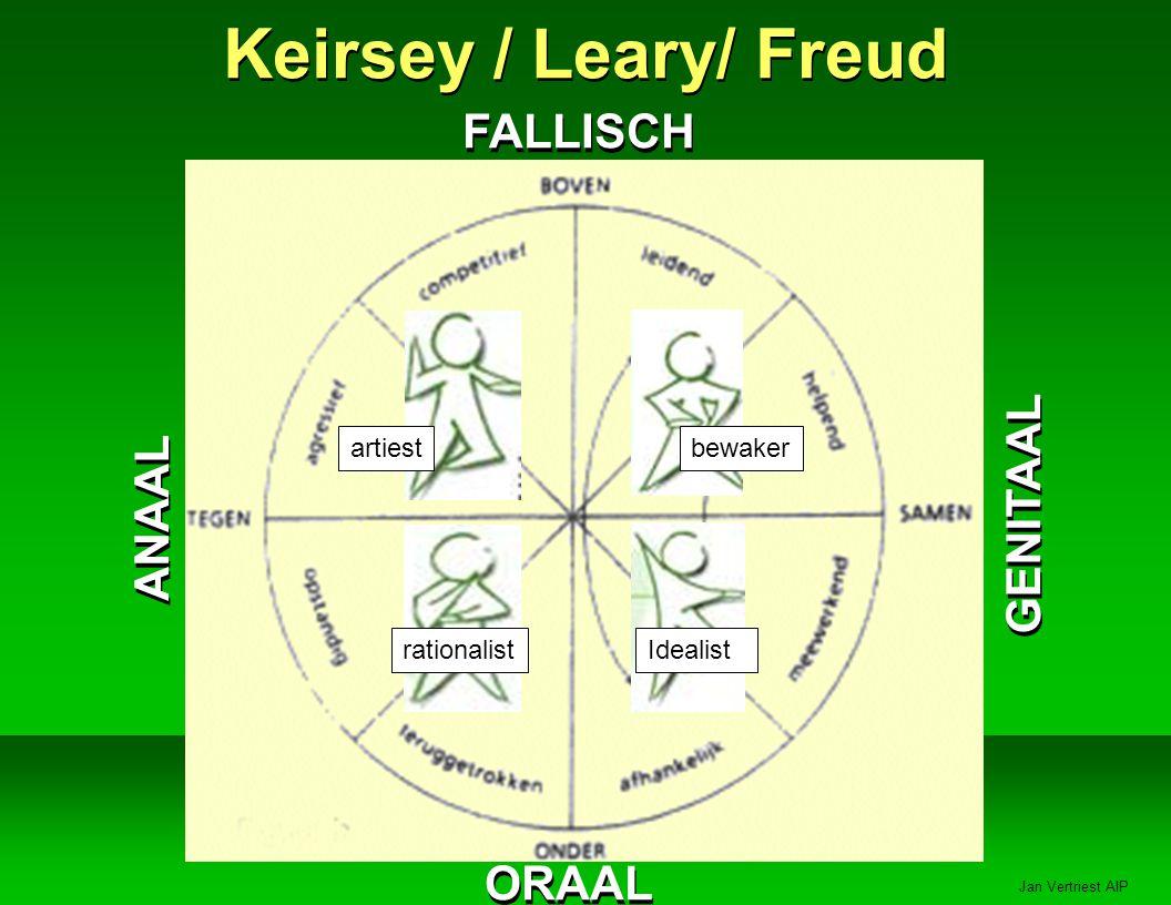 Keirsey / Leary/ Freud FALLISCH GENITAAL ANAAL ORAAL artiest bewaker
