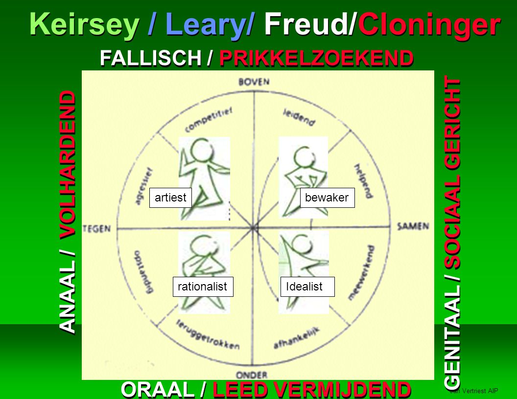 Keirsey / Leary/ Freud/Cloninger