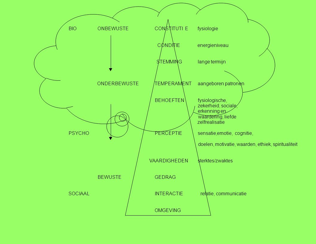 waarden, ethiek, spiritualiteit