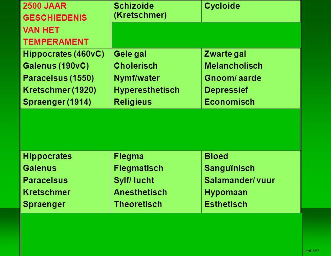 2500 JAAR GESCHIEDENIS. VAN HET. TEMPERAMENT. Schizoide (Kretschmer) Intuiting. (Jung-Myers) Cycloide.