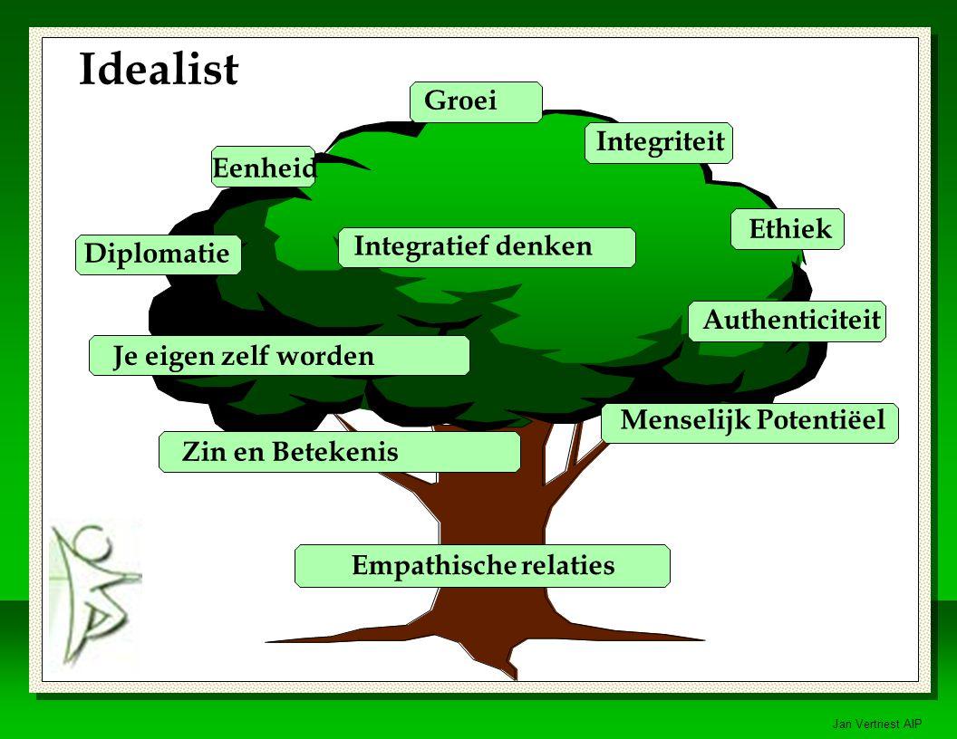 Idealist Groei Integriteit Eenheid Ethiek Integratief denken