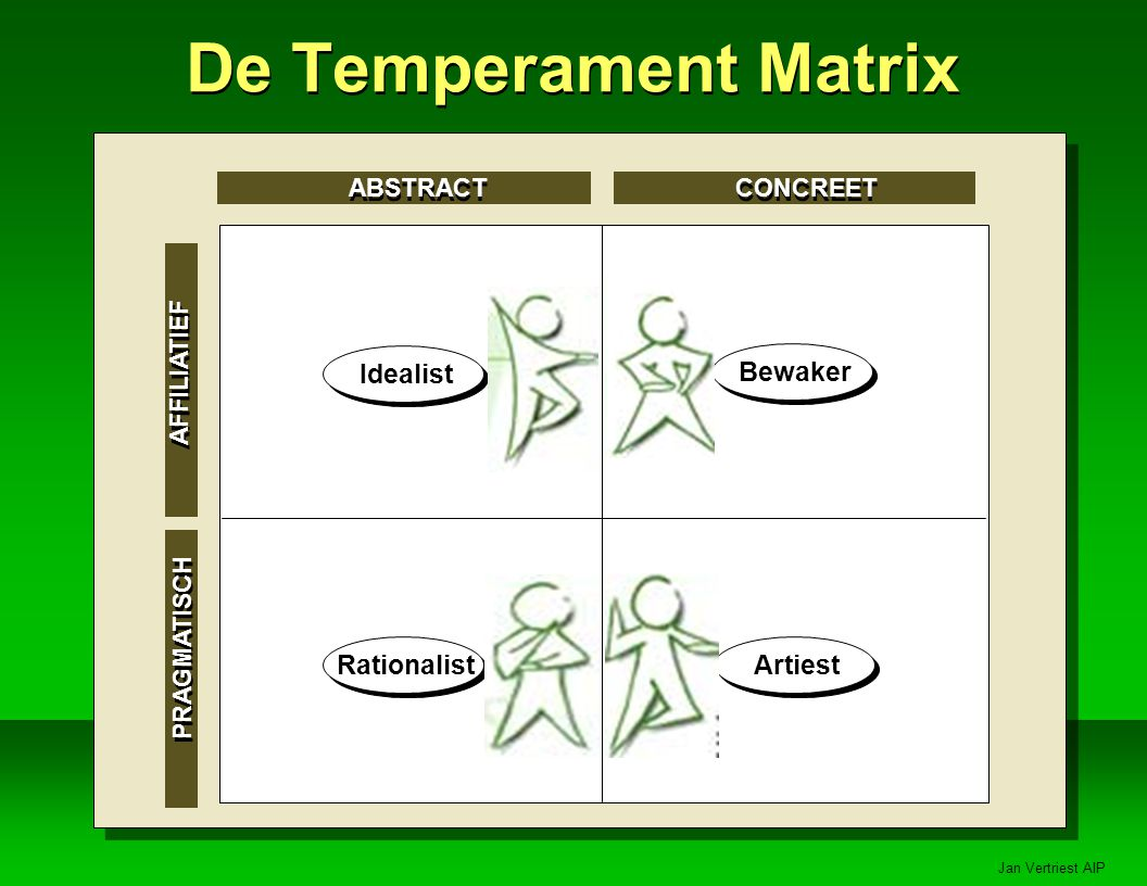 De Temperament Matrix Bewaker Idealist Rationalist Artiest ABSTRACT